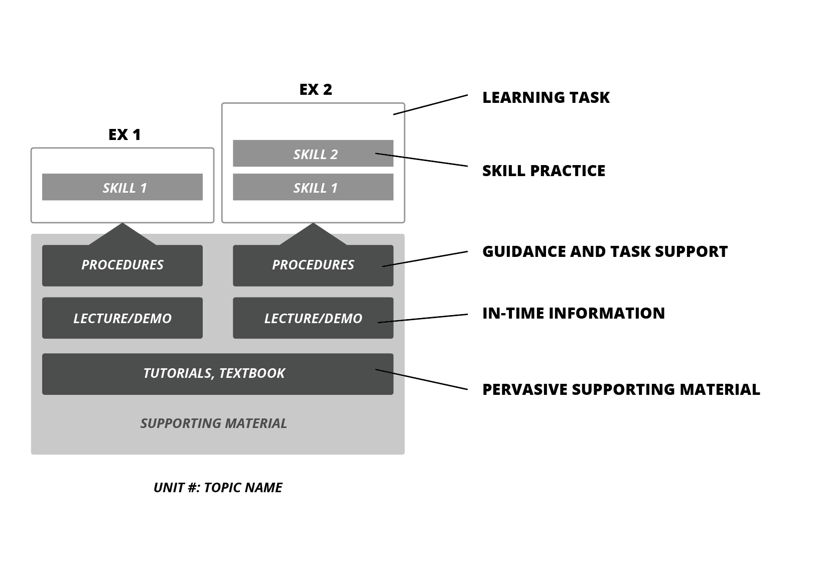 learning task diagram