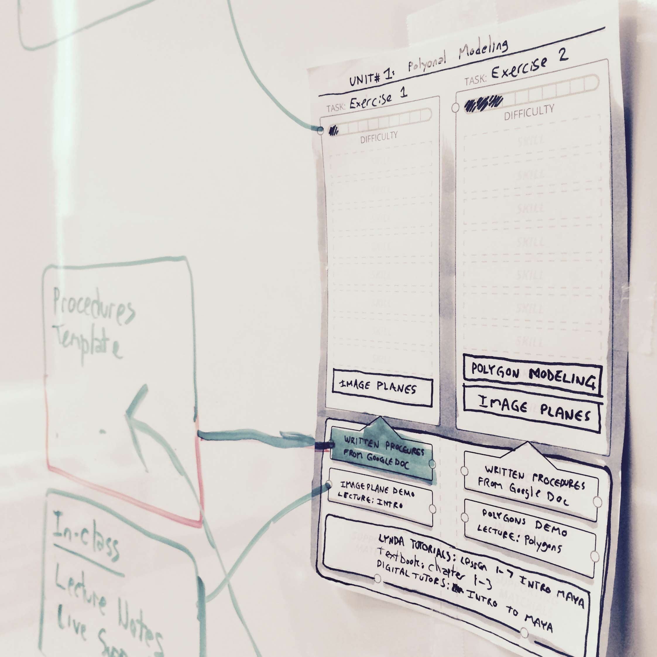 learning task development whiteboard