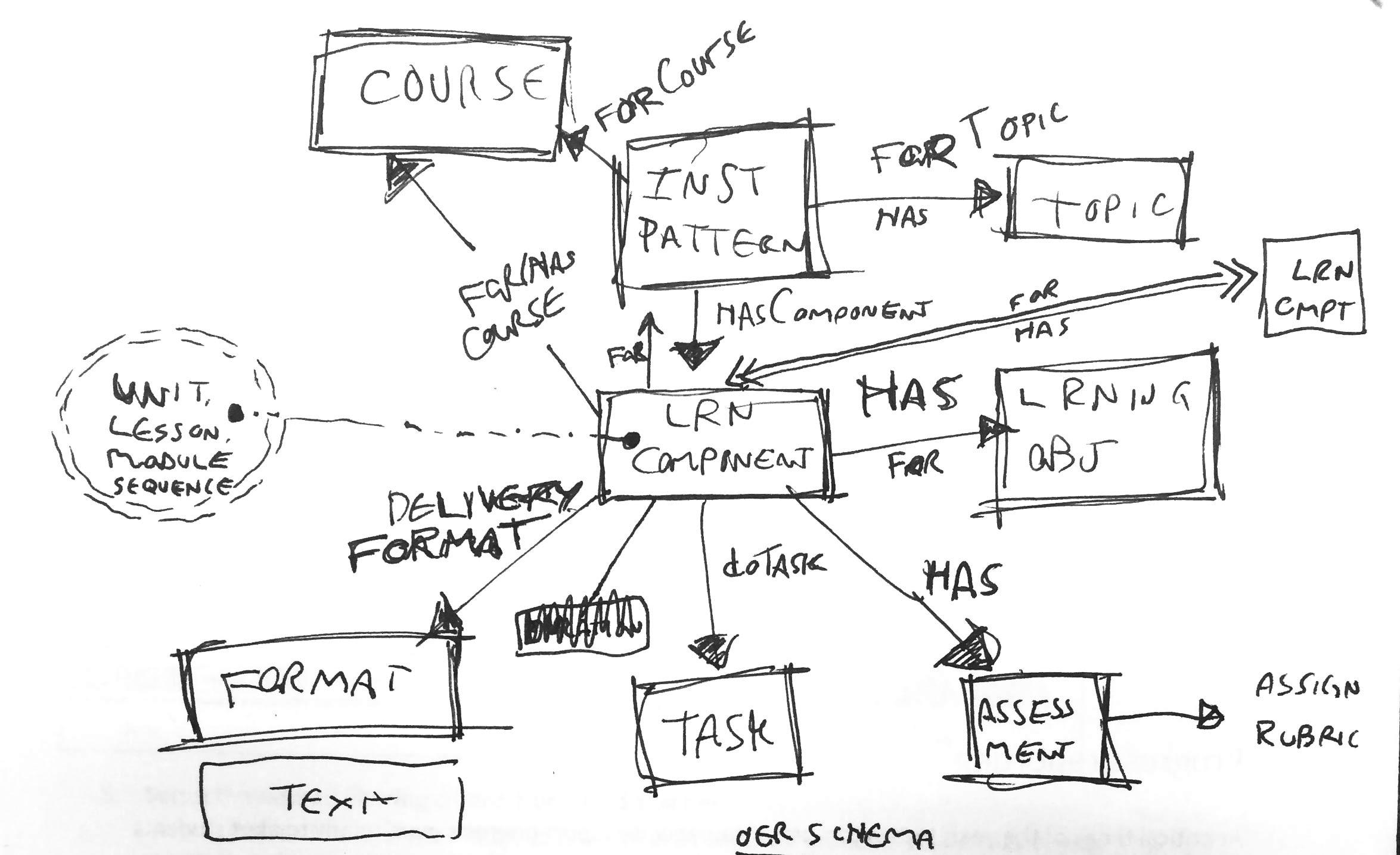 rough schema diagram